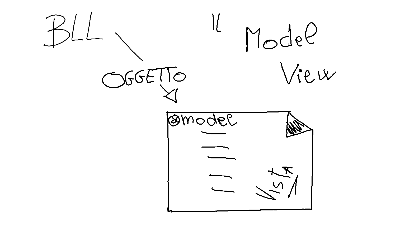 Disegno Model View