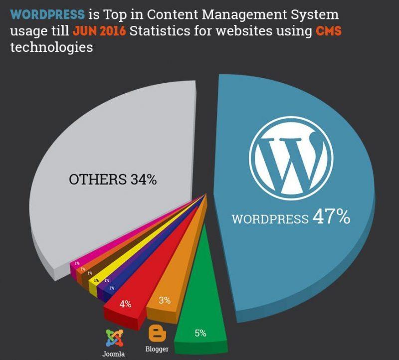 statistiche-utilizzo-wordpress-2016